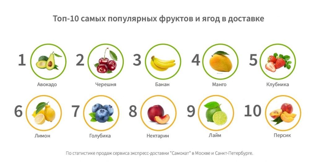 Топ-10 популярных фруктов и ягод